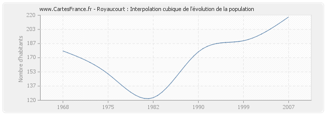 Royaucourt : Interpolation cubique de l'évolution de la population