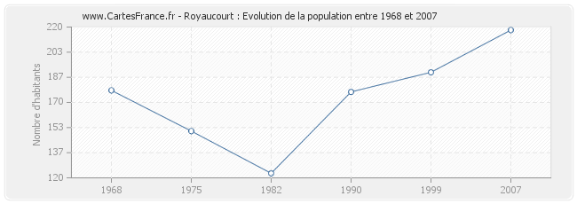 Population Royaucourt