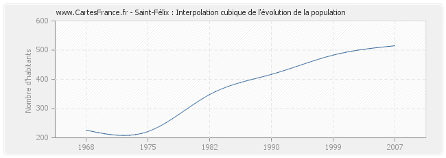 Saint-Félix : Interpolation cubique de l'évolution de la population