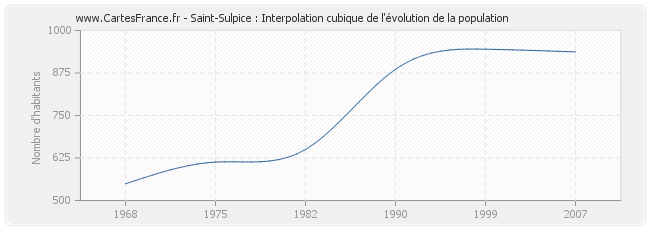 Saint-Sulpice : Interpolation cubique de l'évolution de la population