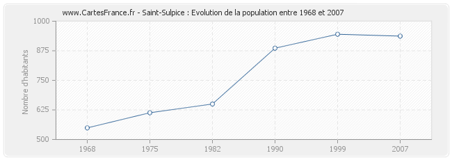 Population Saint-Sulpice