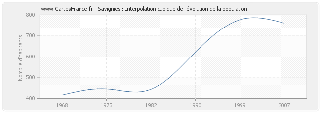 Savignies : Interpolation cubique de l'évolution de la population