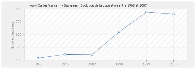 Population Savignies