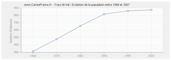 Population Tracy-le-Val