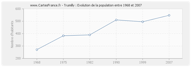 Population Trumilly