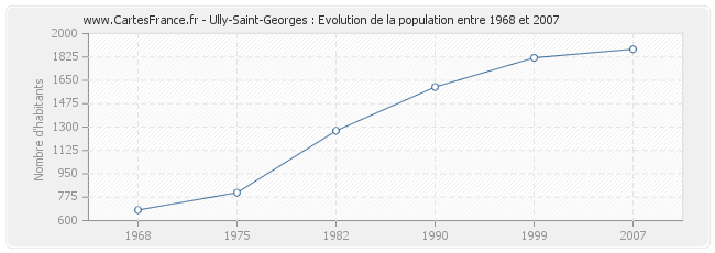 Population Ully-Saint-Georges