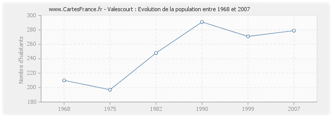 Population Valescourt