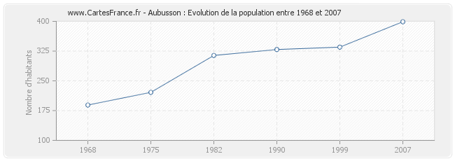 Population Aubusson