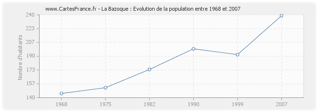 Population La Bazoque