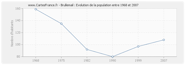 Population Brullemail