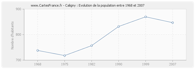 Population Caligny