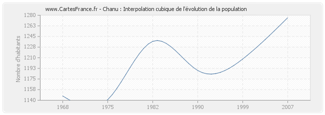 Chanu : Interpolation cubique de l'évolution de la population
