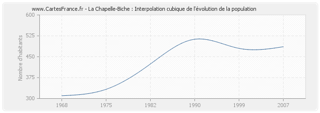 La Chapelle-Biche : Interpolation cubique de l'évolution de la population