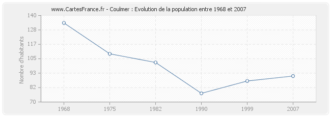 Population Coulmer