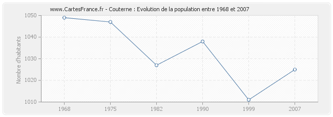 Population Couterne