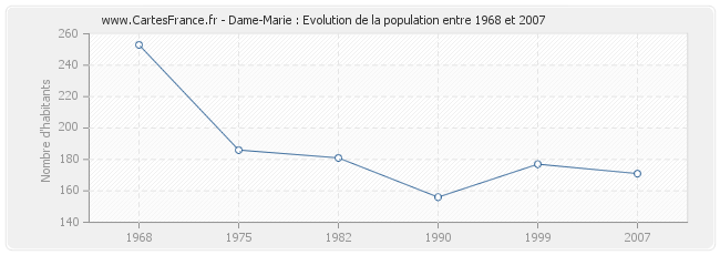 Population Dame-Marie