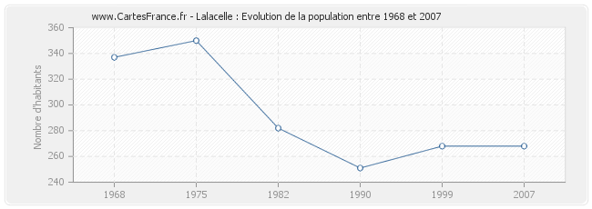 Population Lalacelle