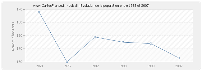 Population Loisail