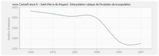 Saint-Pierre-du-Regard : Interpolation cubique de l'évolution de la population