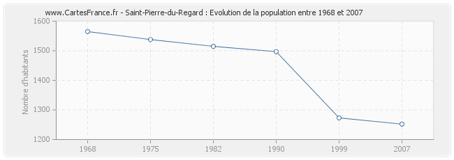 Population Saint-Pierre-du-Regard