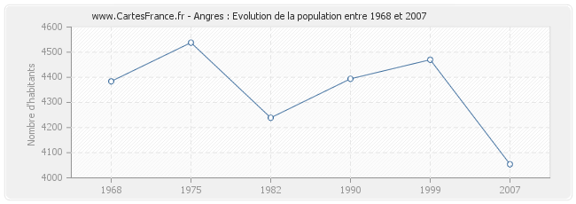 Population Angres