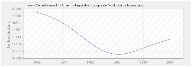 Arras : Interpolation cubique de l'évolution de la population