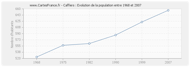 Population Caffiers