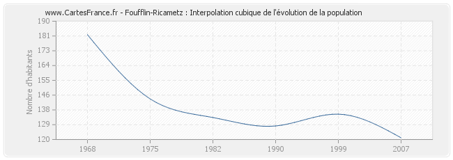 Foufflin-Ricametz : Interpolation cubique de l'évolution de la population