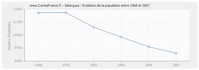 Population Isbergues