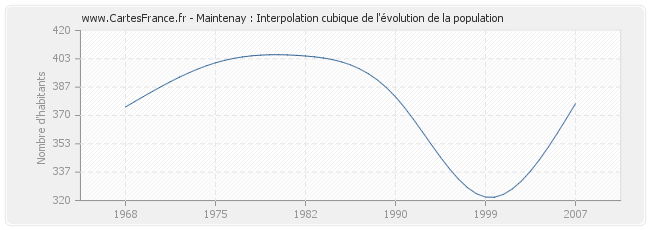 Maintenay : Interpolation cubique de l'évolution de la population