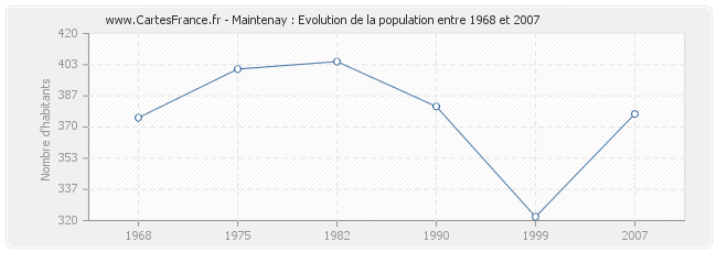 Population Maintenay
