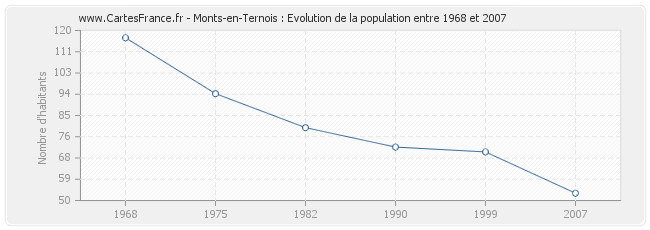 Population Monts-en-Ternois