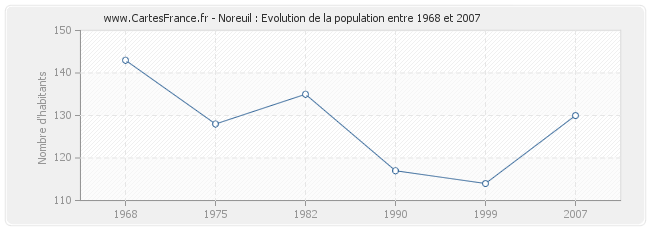 Population Noreuil