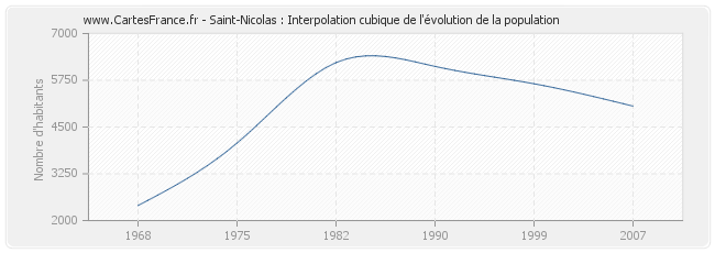 Saint-Nicolas : Interpolation cubique de l'évolution de la population