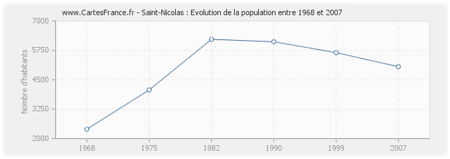 Population Saint-Nicolas