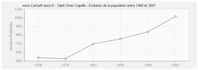 Population Saint-Omer-Capelle