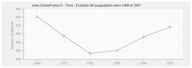 Population Ytres