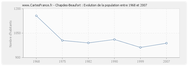 Population Chapdes-Beaufort