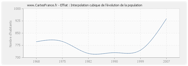 Effiat : Interpolation cubique de l'évolution de la population