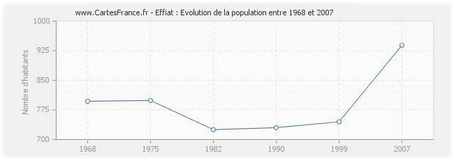 Population Effiat