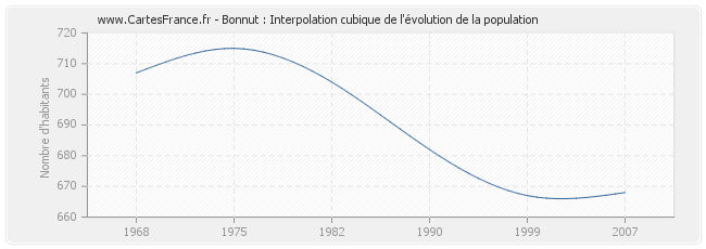 Bonnut : Interpolation cubique de l'évolution de la population