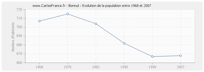 Population Bonnut