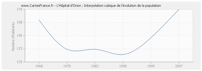 L'Hôpital-d'Orion : Interpolation cubique de l'évolution de la population