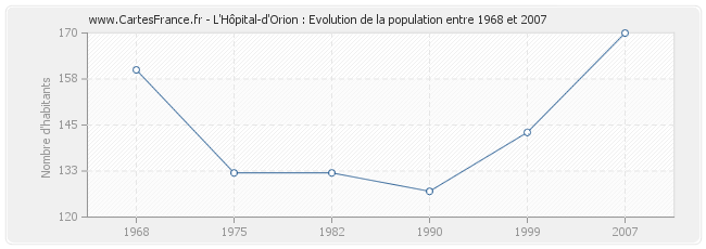 Population L'Hôpital-d'Orion