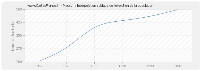 Maucor : Interpolation cubique de l'évolution de la population