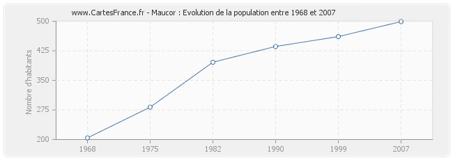 Population Maucor