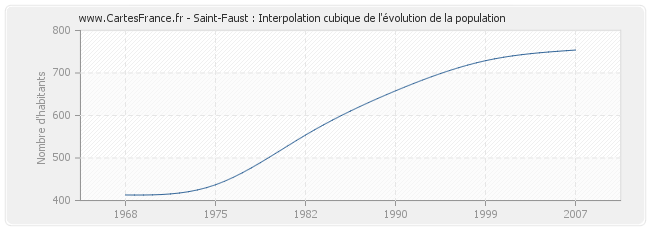 Saint-Faust : Interpolation cubique de l'évolution de la population