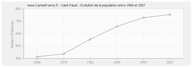 Population Saint-Faust
