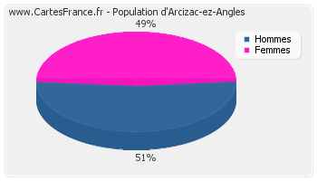 Répartition de la population d'Arcizac-ez-Angles en 2007