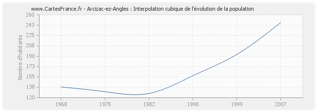 Arcizac-ez-Angles : Interpolation cubique de l'évolution de la population
